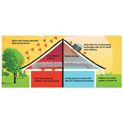 Verdant Star Solar Roof Ventilator